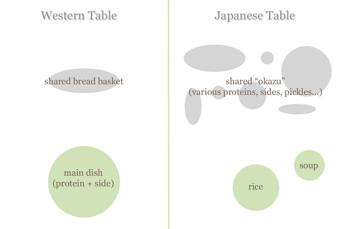 Western vs. Japanese table setting ...  sc 1 st  Japanese Food and Wine & Bread or rice for dinner? | Japanese Food and Wine